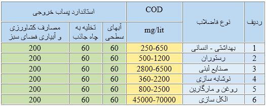 COD اکسیژن خواهی بیوشیمیایی چیست؟