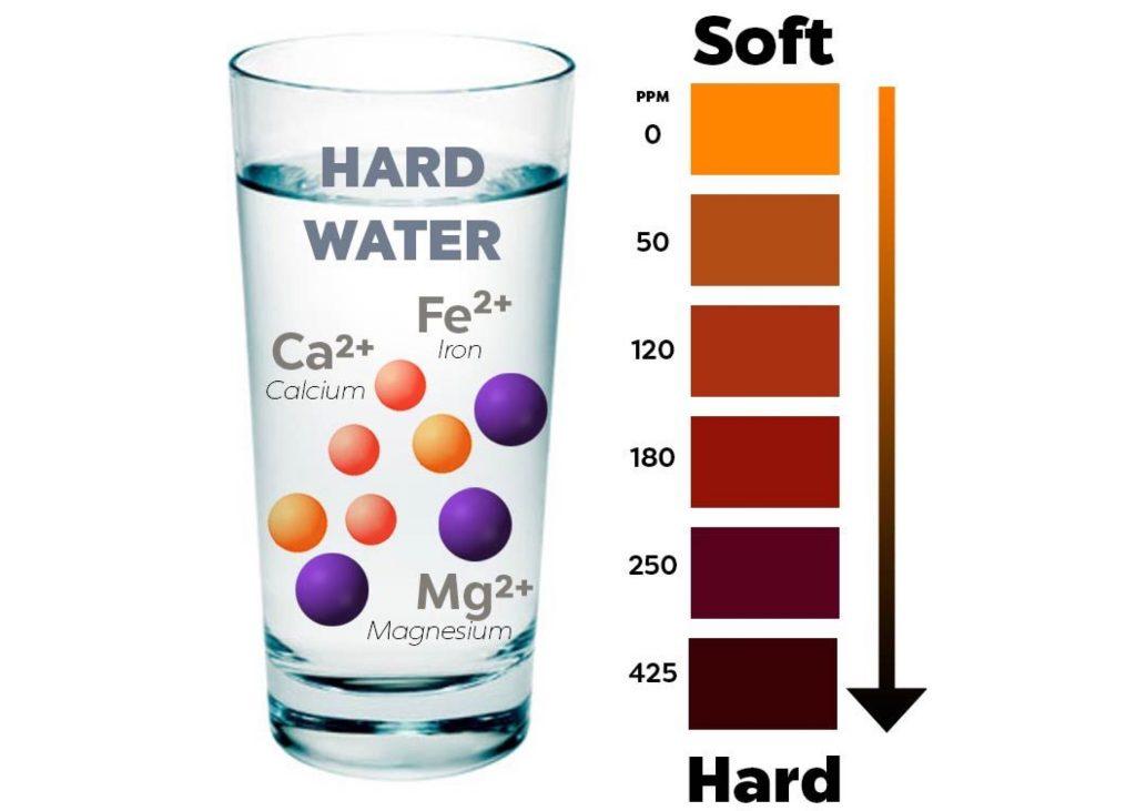 سختی آب و انواع آن